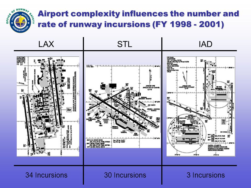 LAX STLIAD 34 Incursions30 Incursions3 Incursions Airport complexity influences the number and rate of runway incursions (FY 1998 - 2001)