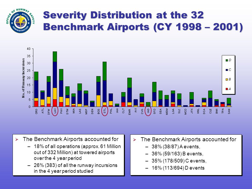 Severity Distribution at the 32 Benchmark Airports (CY 1998 – 2001)  The Benchmark Airports accounted for –18% of all operations (approx.