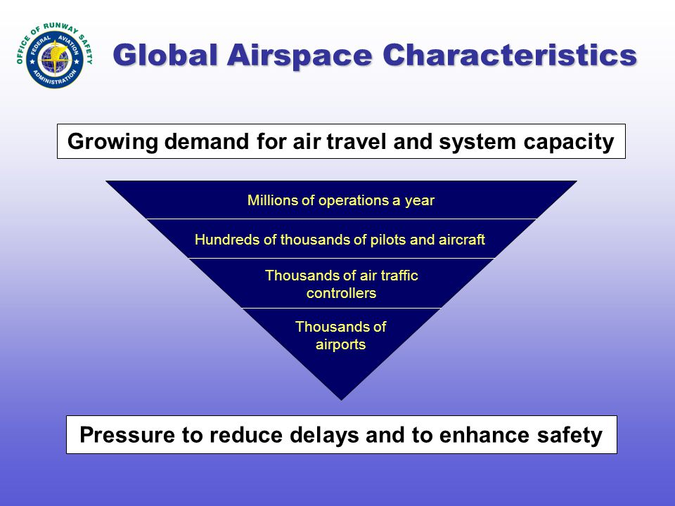 Global Airspace Characteristics Pressure to reduce delays and to enhance safety Millions of operations a year Hundreds of thousands of pilots and airc