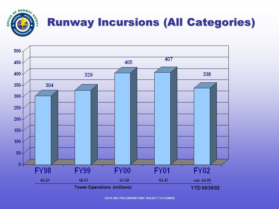 Runway Incursions (All Categories) DATA ARE PRELIMINARY AND SUBJECT TO CHANGE 66.2168.6767.6865.47 Tower Operations (millions) YTD 09/30/02 est.