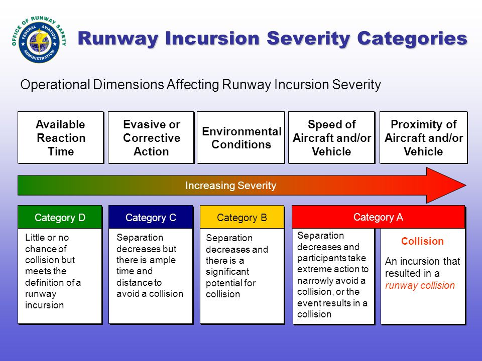 Runway Incursion Severity Categories Operational Dimensions Affecting Runway Incursion Severity Category D Category C Category B Category A Little or