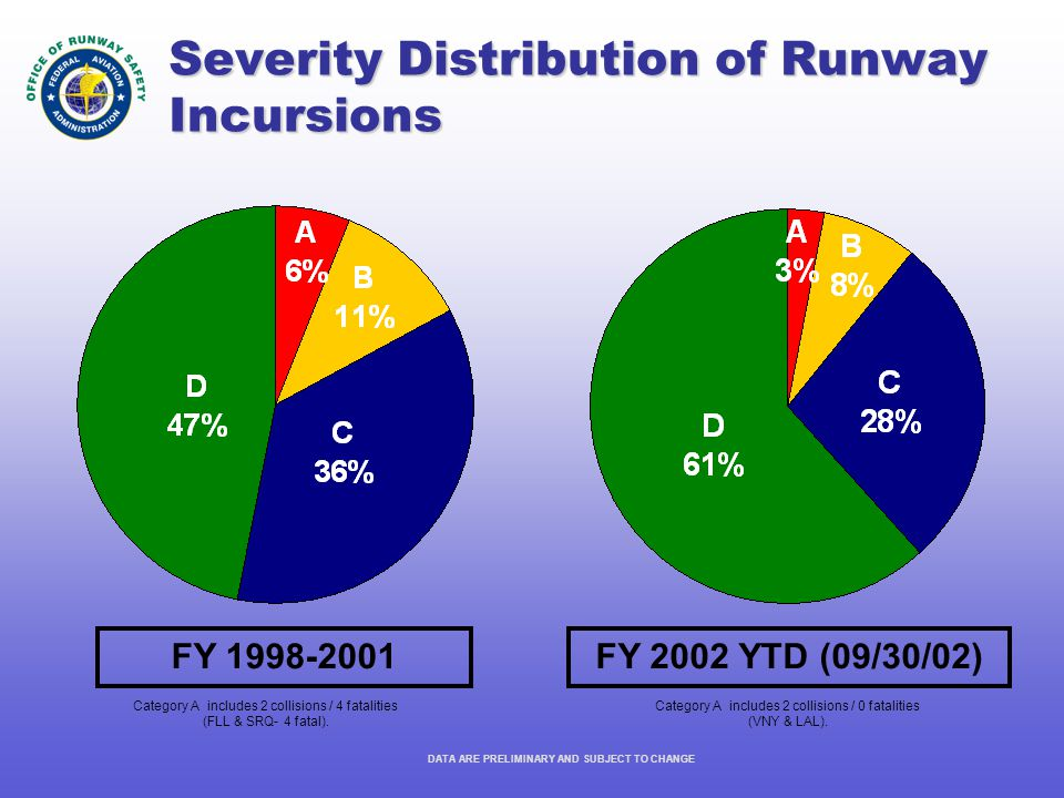 Severity Distribution of Runway Incursions DATA ARE PRELIMINARY AND SUBJECT TO CHANGE FY 1998-2001FY 2002 YTD (09/30/02) Category A includes 2 collisions / 4 fatalities (FLL & SRQ- 4 fatal).