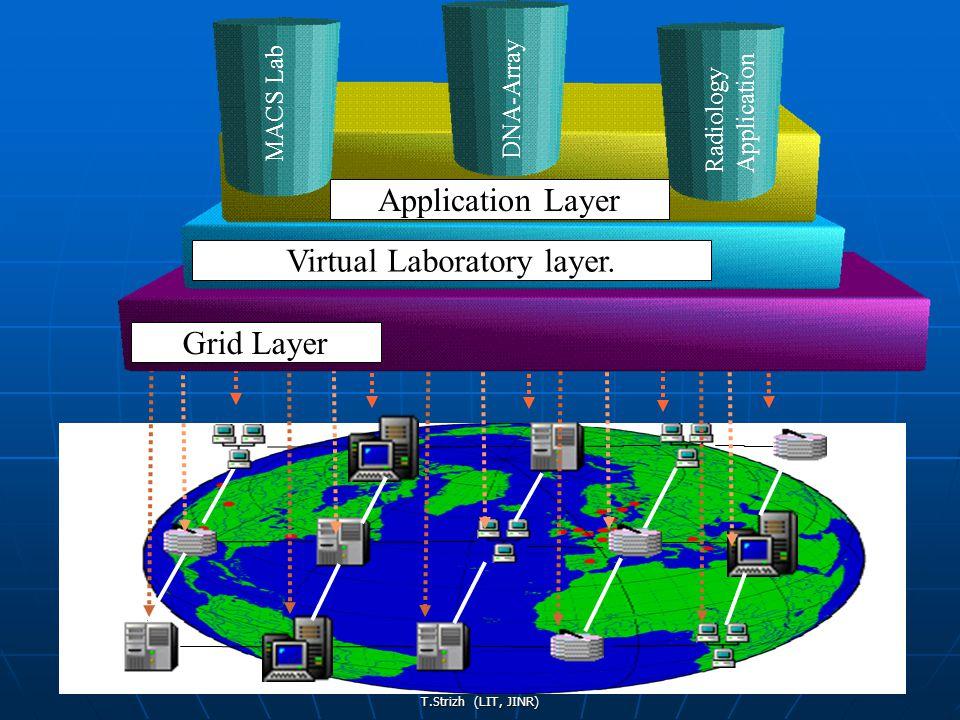 T.Strizh (LIT, JINR) Virtual Laboratory layer.