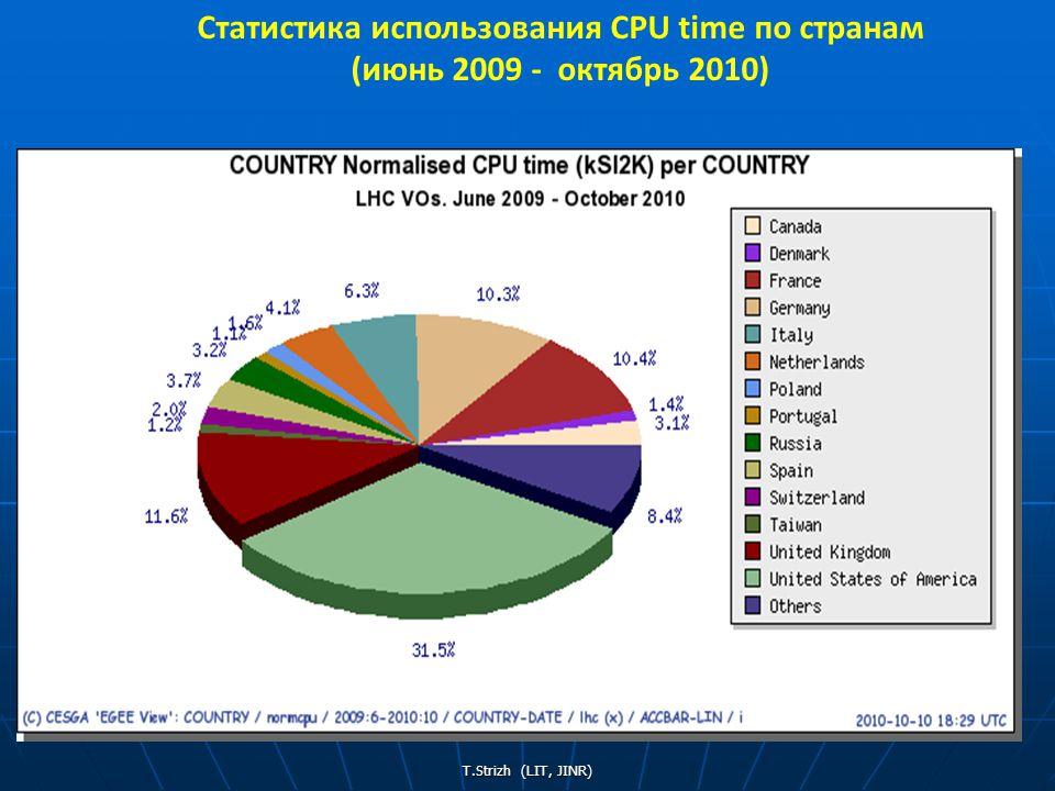 T.Strizh (LIT, JINR) 3636 Статистика использования CPU time по странам (июнь 2009 - октябрь 2010)