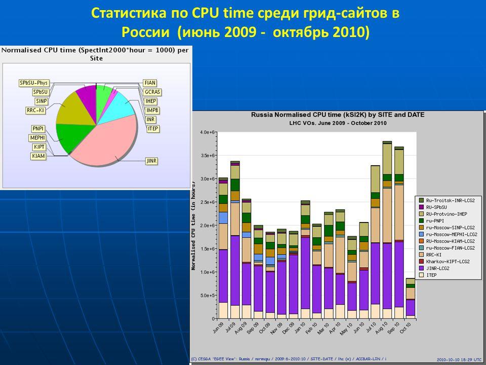 T.Strizh (LIT, JINR) 37 Статистика по CPU time среди грид-сайтов в России (июнь 2009 - октябрь 2010)