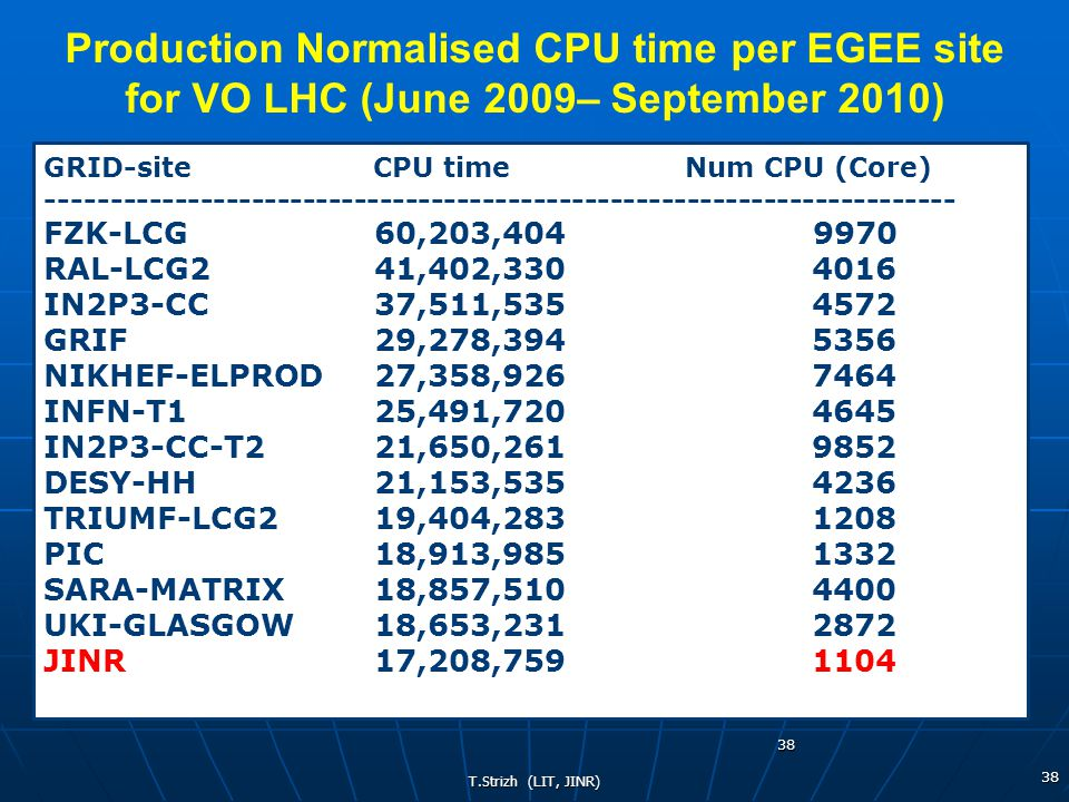 T.Strizh (LIT, JINR) 38 38 GRID-site CPU time Num CPU (Core) ----------------------------------------------------------------------- FZK-LCG 60,203,404 9970 RAL-LCG2 41,402,330 4016 IN2P3-CC 37,511,535 4572 GRIF 29,278,394 5356 NIKHEF-ELPROD 27,358,926 7464 INFN-T1 25,491,720 4645 IN2P3-CC-T2 21,650,261 9852 DESY-HH 21,153,535 4236 TRIUMF-LCG2 19,404,283 1208 PIC 18,913,985 1332 SARA-MATRIX 18,857,510 4400 UKI-GLASGOW 18,653,231 2872 JINR 17,208,759 1104 Production Normalised CPU time per EGEE site for VO LHC (June 2009– September 2010)