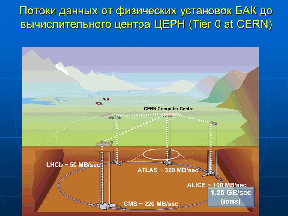 T.Strizh (LIT, JINR) 8 Ian.Bird@cern.ch 1.25 GB/sec (ions) Потоки данных от физических установок БАК до вычислительного центра ЦЕРН (Tier 0 at CERN)