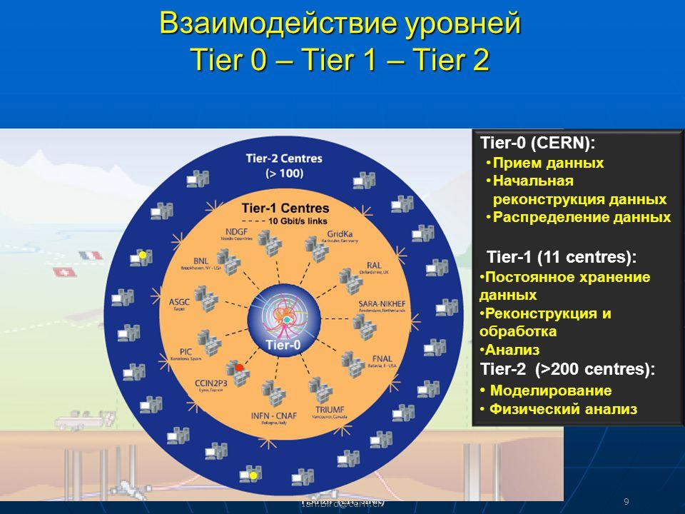 T.Strizh (LIT, JINR) Взаимодействие уровней Tier 0 – Tier 1 – Tier 2 Ian.Bird@cern.ch 9 Tier-0 (CERN): Прием данных Начальная реконструкция данных Распределение данных Tier-1 (11 centres): Постоянное хранение данных Реконструкция и обработка Анализ Tier-2 (>200 centres): Моделирование Физический анализ