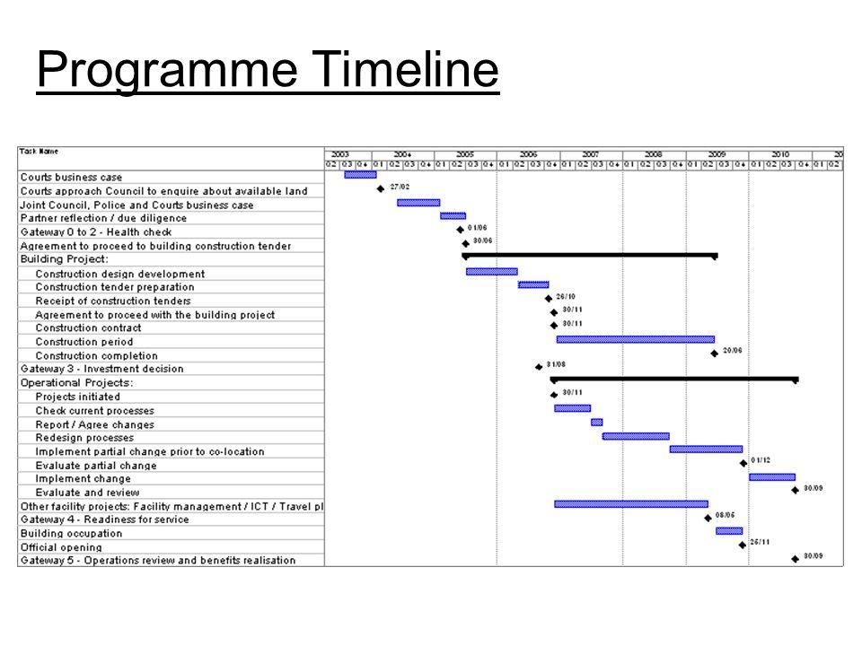 Programme Governance