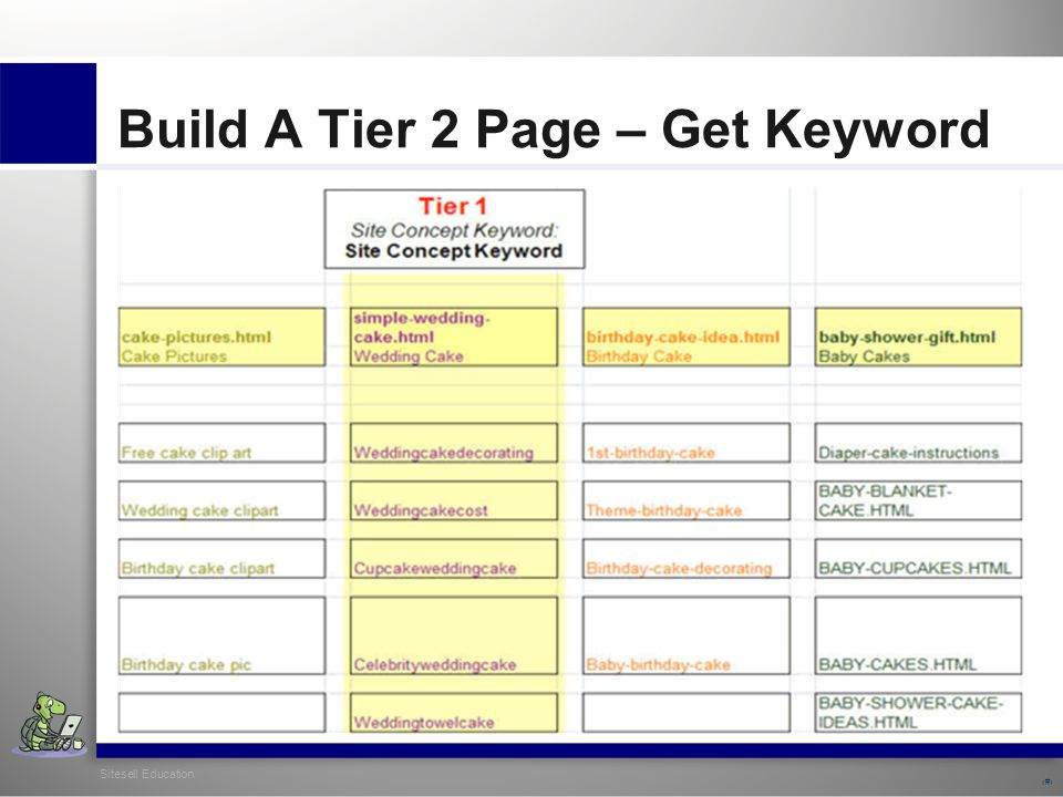 Sitesell Education 18 Build A Tier 2 Page – Get Keyword