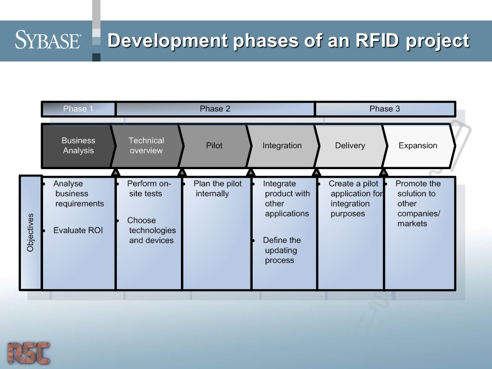 Development phases of an RFID project