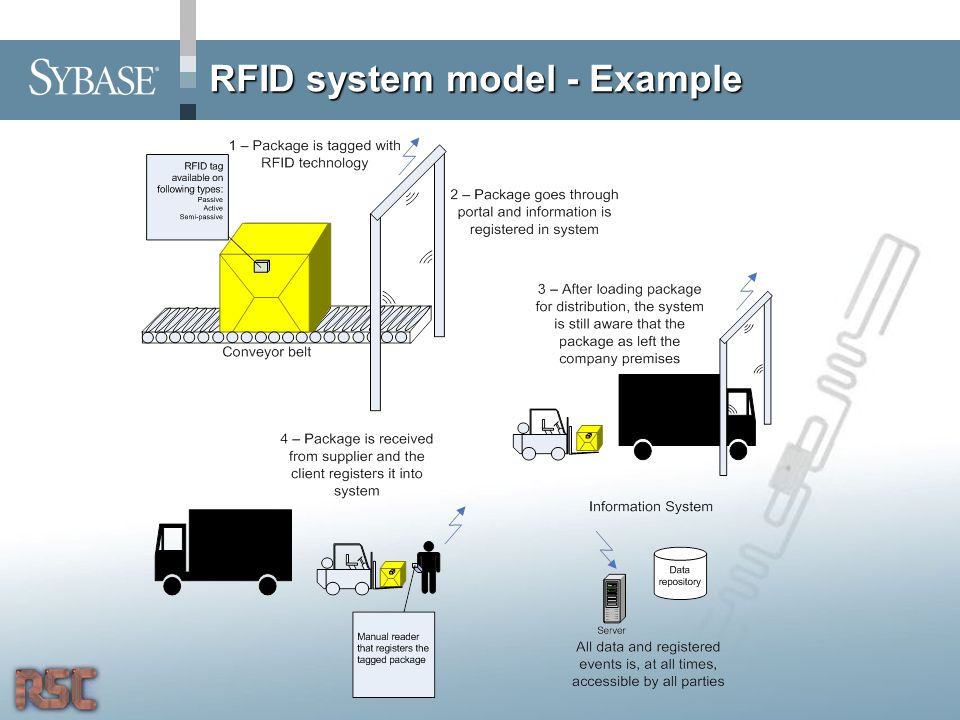 RFID system model - Example