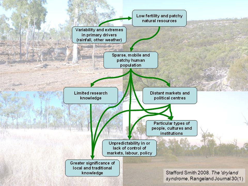 Stafford Smith 2008. The dryland syndrome, Rangeland Journal 30(1)