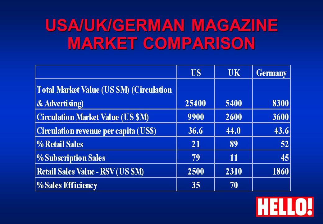 USA/UK/GERMAN MAGAZINE MARKET COMPARISON