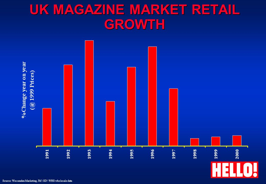 UK MAGAZINE MARKET RETAIL GROWTH Source: Wessenden Marketing, JM \ SD \ WHS wholesale data
