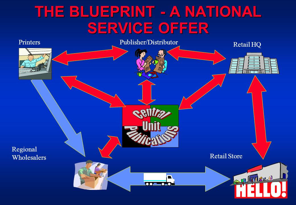 THE BLUEPRINT - A NATIONAL SERVICE OFFER Retail Store Regional Wholesalers Printers Retail HQ Publisher/Distributor