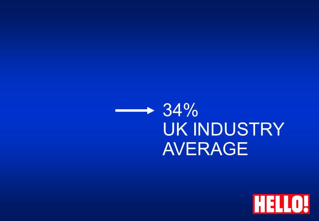 34% UK INDUSTRY AVERAGE