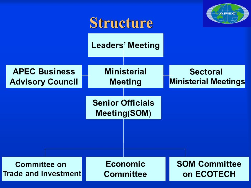 3 Ministerial Meeting Structure Sectoral Ministerial Meetings Committee on Trade and Investment Economic Committee SOM Committee on ECOTECH Leaders' Meeting Senior Officials Meeting ( SOM ) APEC Business Advisory Council