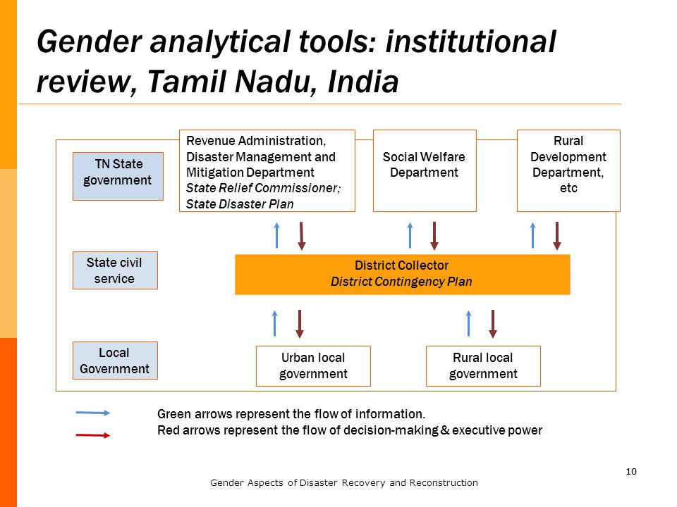 10 Gender analytical tools: institutional review, Tamil Nadu, India 10 TN State government Revenue Administration, Disaster Management and Mitigation Department State Relief Commissioner; State Disaster Plan Social Welfare Department Rural Development Department, etc District Collector District Contingency Plan State civil service Urban local government Rural local government Local Government Green arrows represent the flow of information.