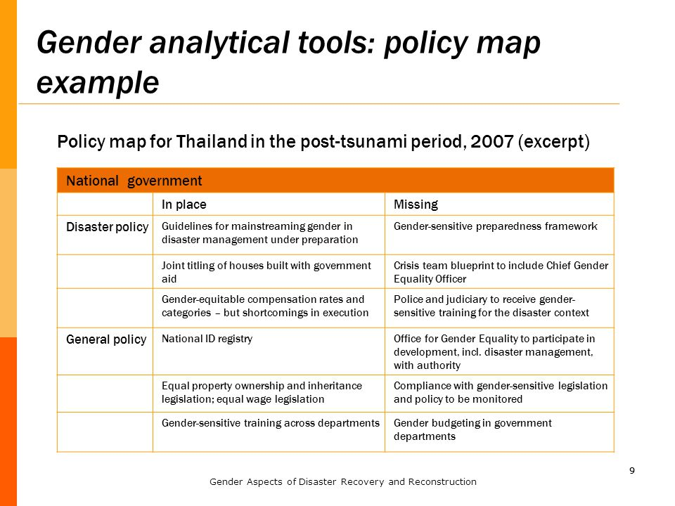 99 Gender analytical tools: policy map example National government In placeMissing Disaster policy Guidelines for mainstreaming gender in disaster management under preparation Gender-sensitive preparedness framework Joint titling of houses built with government aid Crisis team blueprint to include Chief Gender Equality Officer Gender-equitable compensation rates and categories – but shortcomings in execution Police and judiciary to receive gender- sensitive training for the disaster context General policy National ID registryOffice for Gender Equality to participate in development, incl.