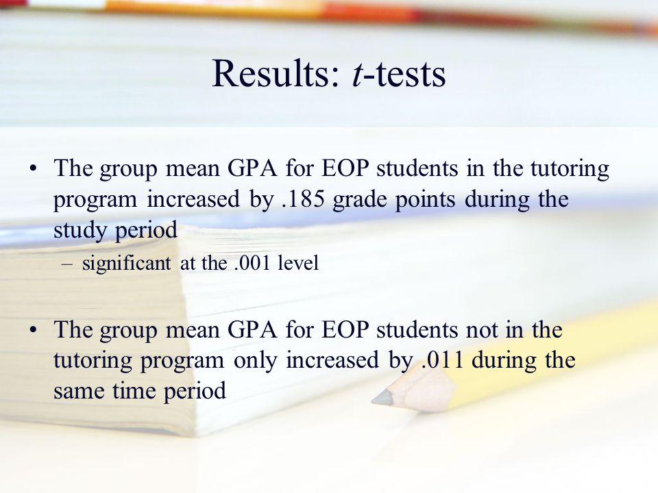 Results: t-tests The group mean GPA for EOP students in the tutoring program increased by.185 grade points during the study period –significant at the