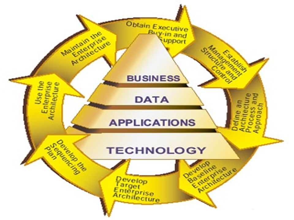 Basic Components of EWA  Business architecture: documentation that outlines the company s most important business processes.