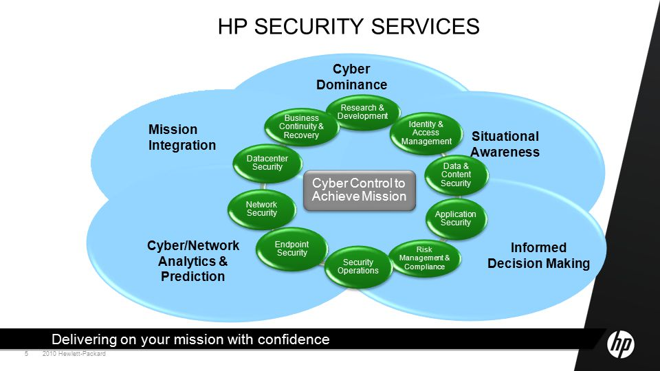 2010 Hewlett-Packard5 HP SECURITY SERVICES Delivering on your mission with confidence Cyber Control to Achieve Mission Mission Integration Cyber Dominance Situational Awareness Informed Decision Making Cyber/Network Analytics & Prediction