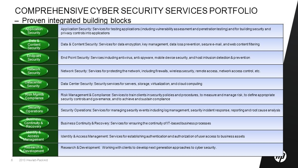2010 Hewlett-Packard6 –Proven integrated building blocks COMPREHENSIVE CYBER SECURITY SERVICES PORTFOLIO Application Security: Services for testing applications (including vulnerability assessment and penetration testing) and for building security and privacy controls into applications Data & Content Security: Services for data encryption, key management, data loss prevention, secure e-mail, and web content filtering End Point Security: Services including anti-virus, anti-spyware, mobile device security, and host intrusion detection & prevention Network Security: Services for protecting the network, including firewalls, wireless security, remote access, network access control, etc.