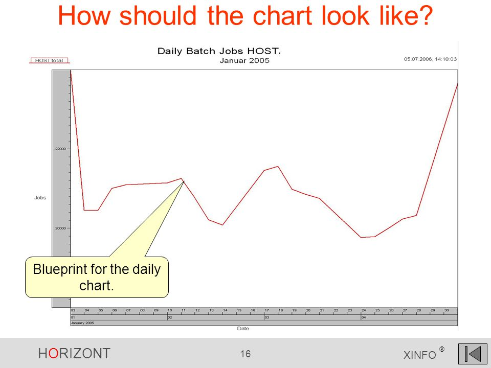 HORIZONT 16 XINFO ® How should the chart look like? Blueprint for the daily chart.