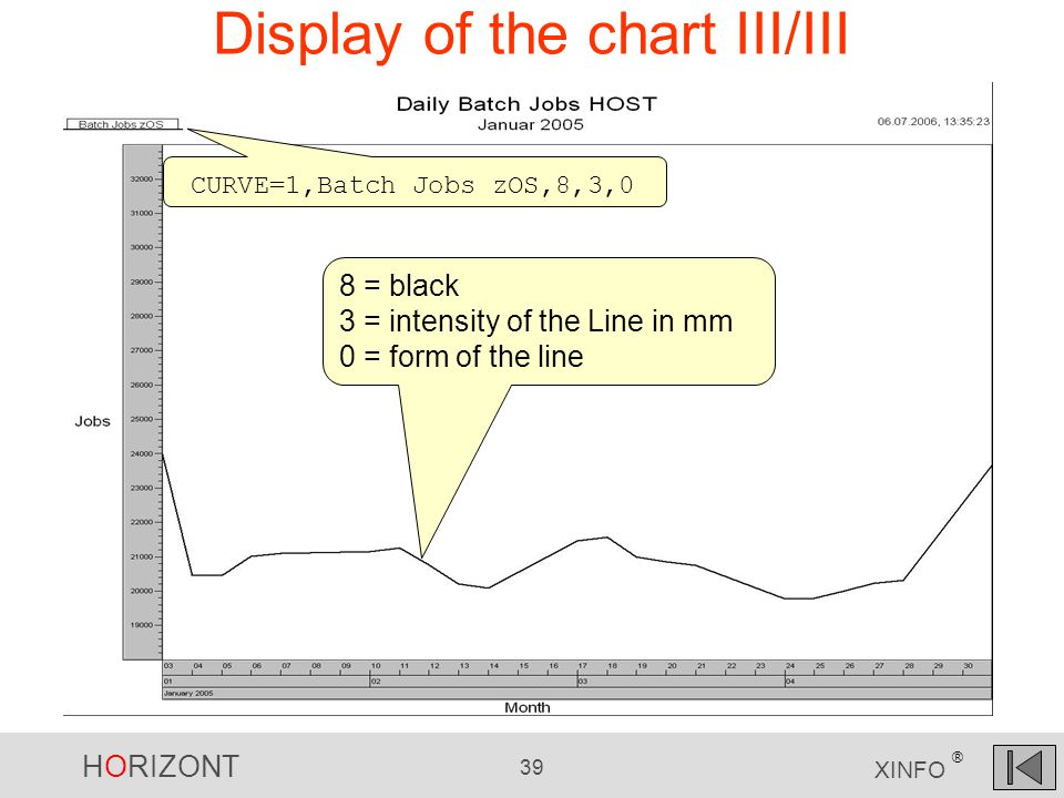 HORIZONT 39 XINFO ® Display of the chart III/III CURVE=1,Batch Jobs zOS,8,3,0 8 = black 3 = intensity of the Line in mm 0 = form of the line