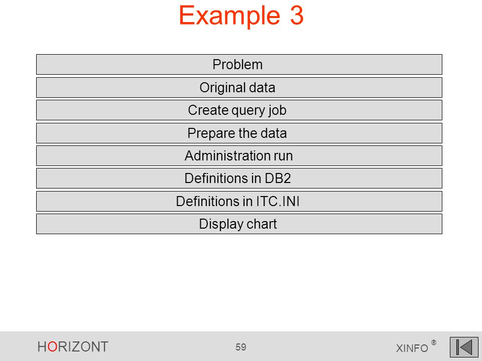HORIZONT 59 XINFO ® Example 3 Problem Original data Definitions in DB2 Create query job Prepare the data Administration run Definitions in ITC.INI Display chart
