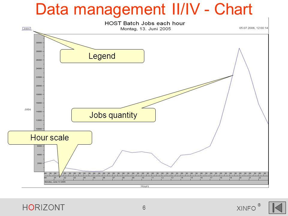 HORIZONT 6 XINFO ® Data management II/IV - Chart Legend Jobs quantity Hour scale