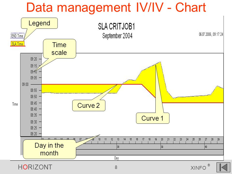 HORIZONT 8 XINFO ® Data management IV/IV - Chart Legend Day in the month Time scale Curve 1 Curve 2