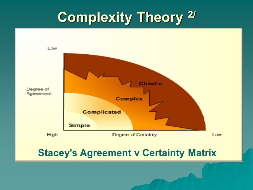 Complexity Theory 2/ Stacey's Agreement v Certainty Matrix