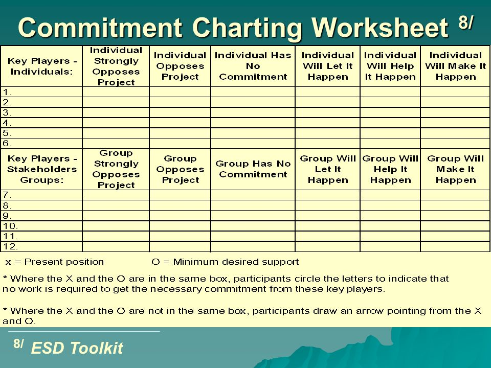 8/ ESD Toolkit Commitment Charting Worksheet 8/