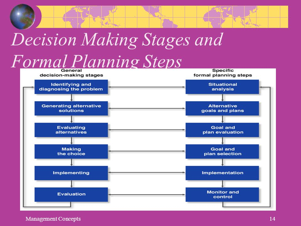 Decision Making Stages and Formal Planning Steps Management Concepts14