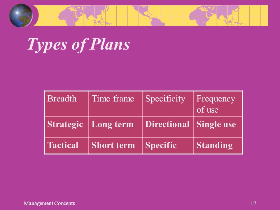 Types of Plans BreadthTime frameSpecificityFrequency of use StrategicLong termDirectionalSingle use TacticalShort termSpecificStanding Management Conc