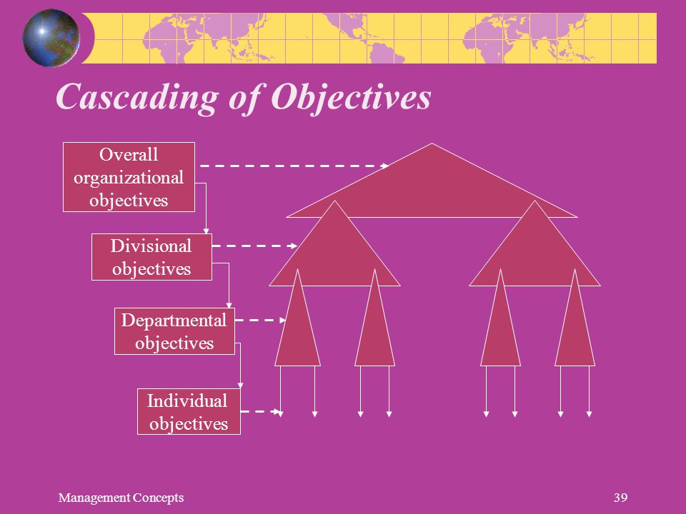 Cascading of Objectives Overall organizational objectives Divisional objectives Departmental objectives Individual objectives Management Concepts39