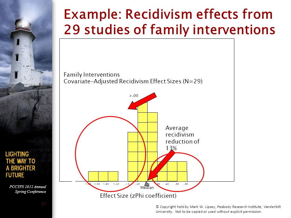PCCYFS 2012 Annual Spring Conference 27 Example: Recidivism effects from 29 studies of family interventions -.40 -.30 -.20 -.10.00.10.20.30.40.50.60 Family Interventions Covariate-Adjusted Recidivism Effect Sizes (N=29) Effect Size (zPhi coefficient) >.00 Average recidivism reduction of 13% Median © Copyright held by Mark W.