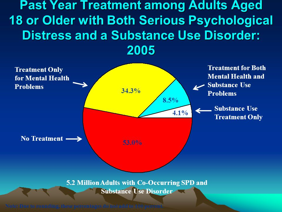Past Year Treatment among Adults Aged 18 or Older with Both Serious Psychological Distress and a Substance Use Disorder: 2005 Substance Use Treatment