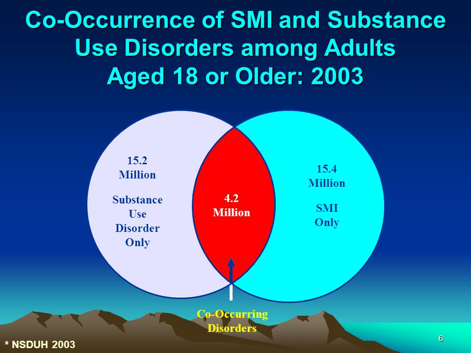 6 Co-Occurrence of SMI and Substance Use Disorders among Adults Aged 18 or Older: 2003 15.2 Million 15.4 Million Co-Occurring Disorders Substance Use