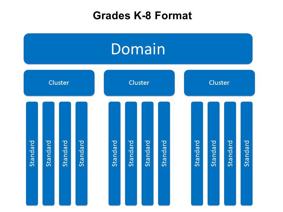 Domain Cluster Standard Grades K-8 Format