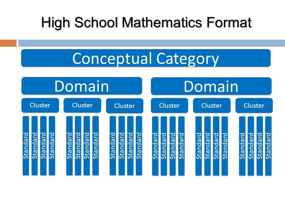 Cluster Domain Cluster Standard Domain Cluster Standard Conceptual Category High School Mathematics Format
