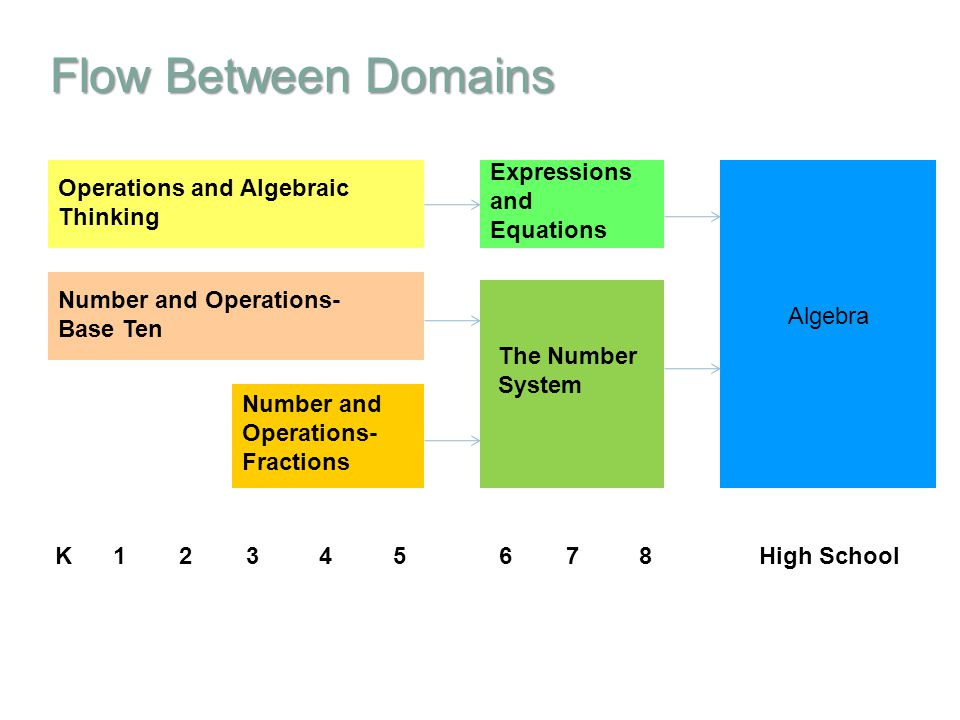 Flow Between Domains K 1 2 3 4 5 6 7 8 High School Algebra The Number System Expressions and Equations Operations and Algebraic Thinking Number and Op