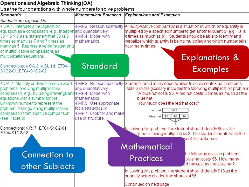 Operations and Algebraic Thinking (OA) Use the four operations with whole numbers to solve problems. StandardsMathematical PracticesExplanations and E