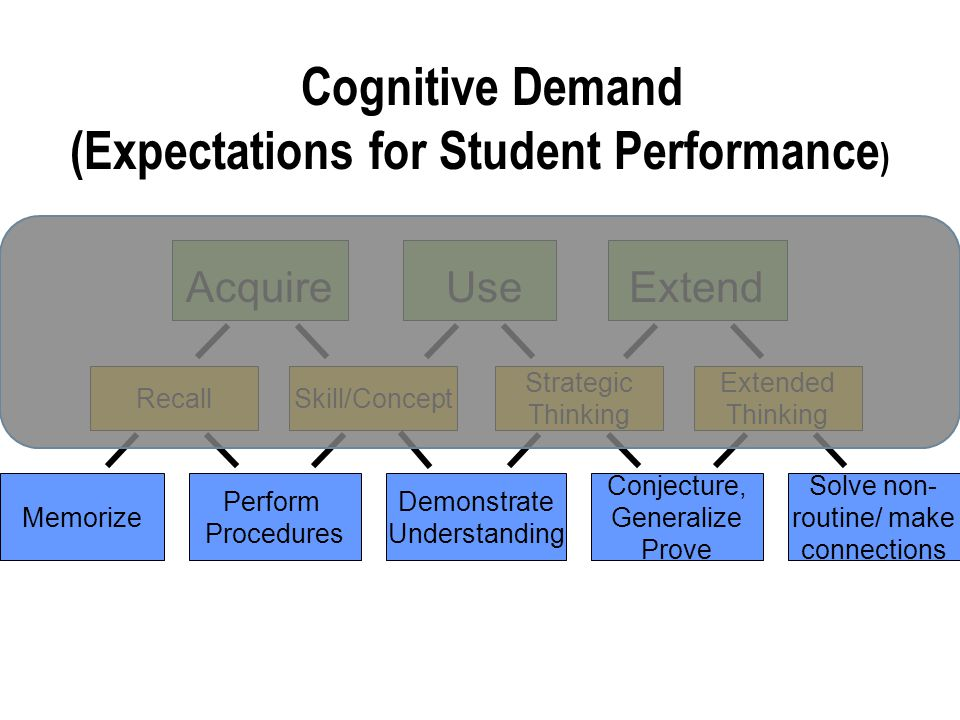 Cognitive Demand (Expectations for Student Performance ) Skill/ConceptRecall Strategic Thinking Extended Thinking Use Extend Memorize Perform Procedur