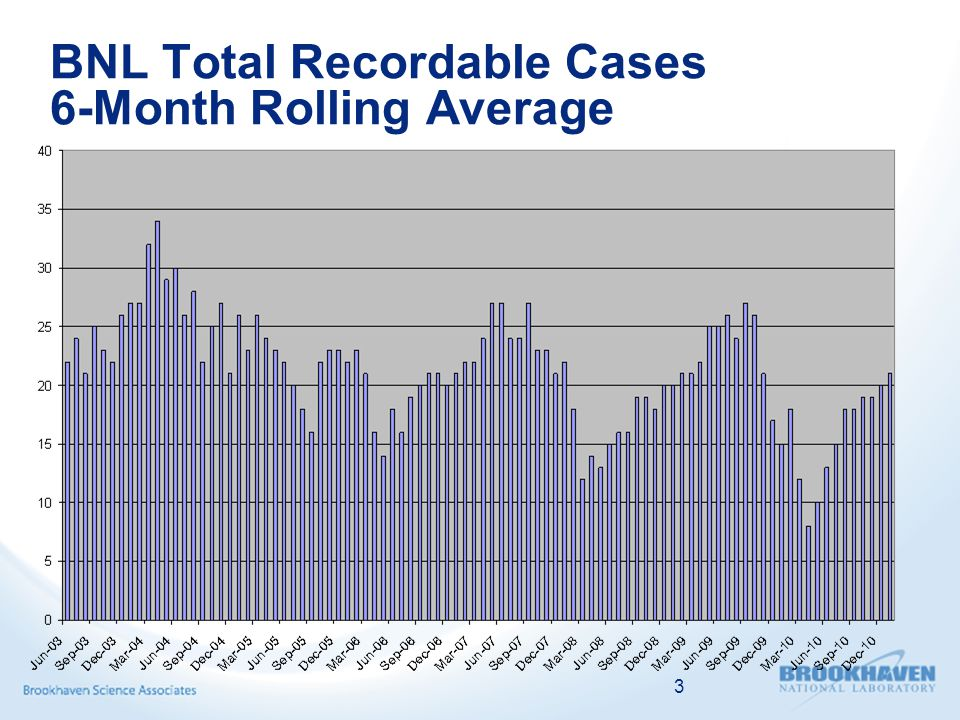 BNL Total Recordable Cases 6-Month Rolling Average 3