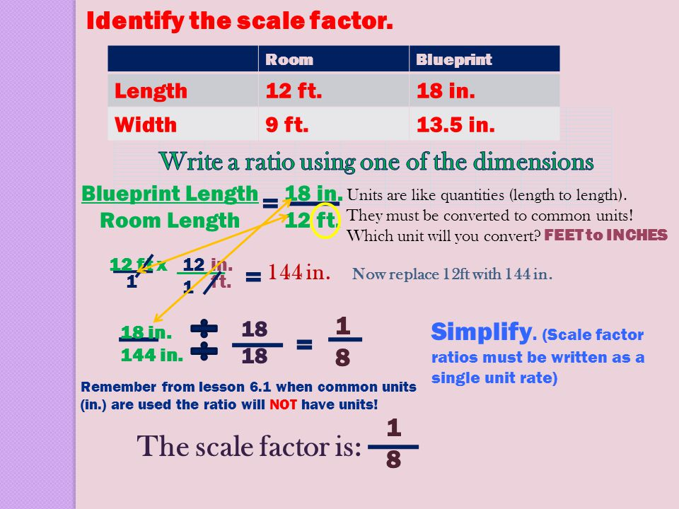 Identify the scale factor. RoomBlueprint Length12 ft.18 in. Width9 ft.13.5 in. Blueprint Length Room Length = 18 in. 12 ft. Simplify. (Scale factor ra