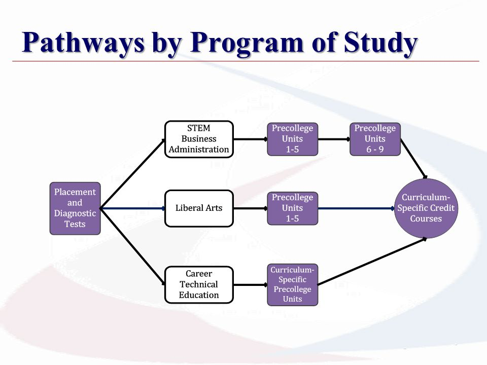 Pathways by Program of Study