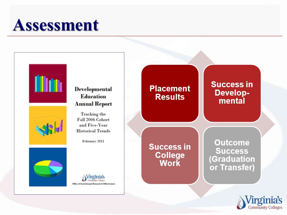 Assessment Placement Results Success in Develop- mental Success in College Work Outcome Success (Graduation or Transfer)